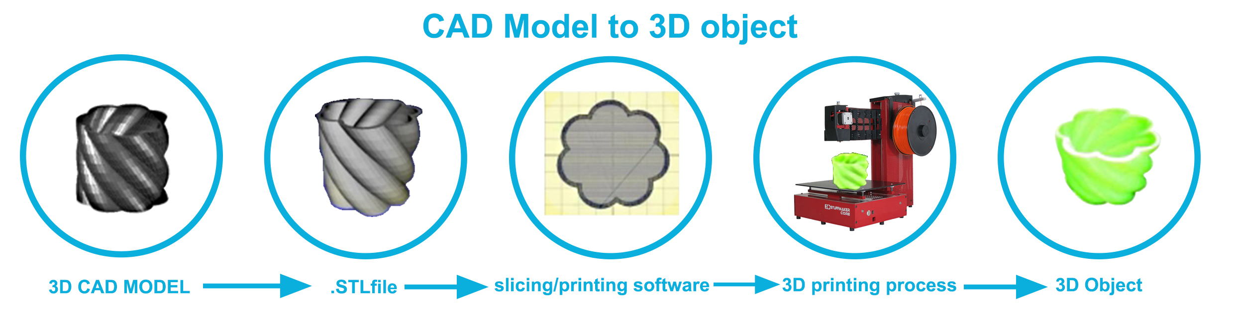 3d Modelling Process 3d Printing Software Process